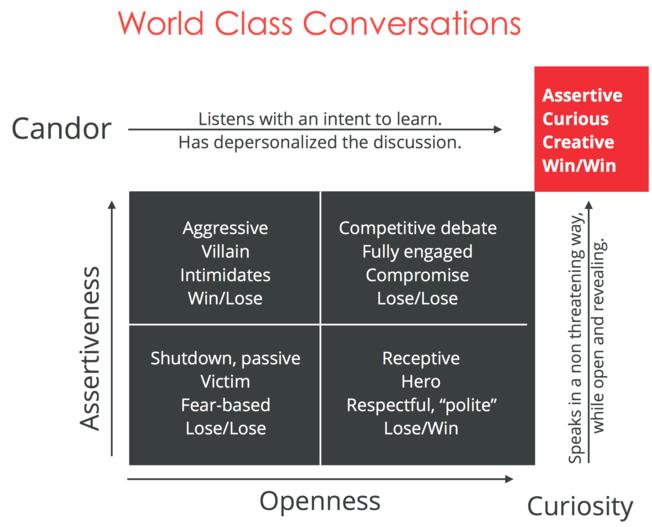 Desktop optimal conversations