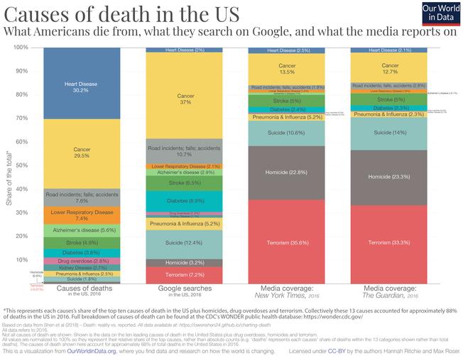 Desktop causes of death in usa vs. media coverage