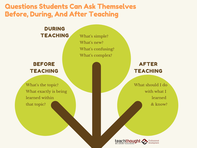 Desktop questions students can ask themselves before during and after teaching