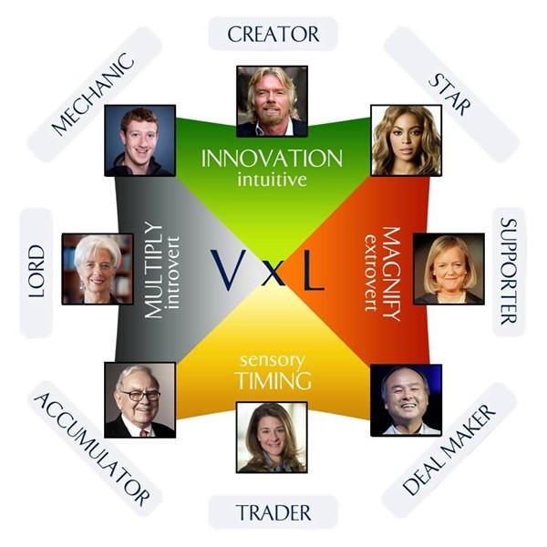 Desktop wealth dynamics profiling test for entrepreneurs