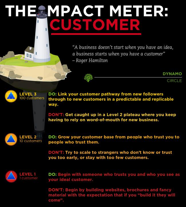 Desktop impact meter customer