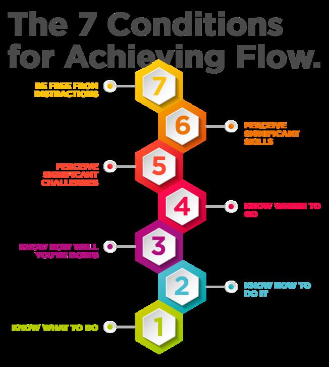 Desktop 7 conditions flow